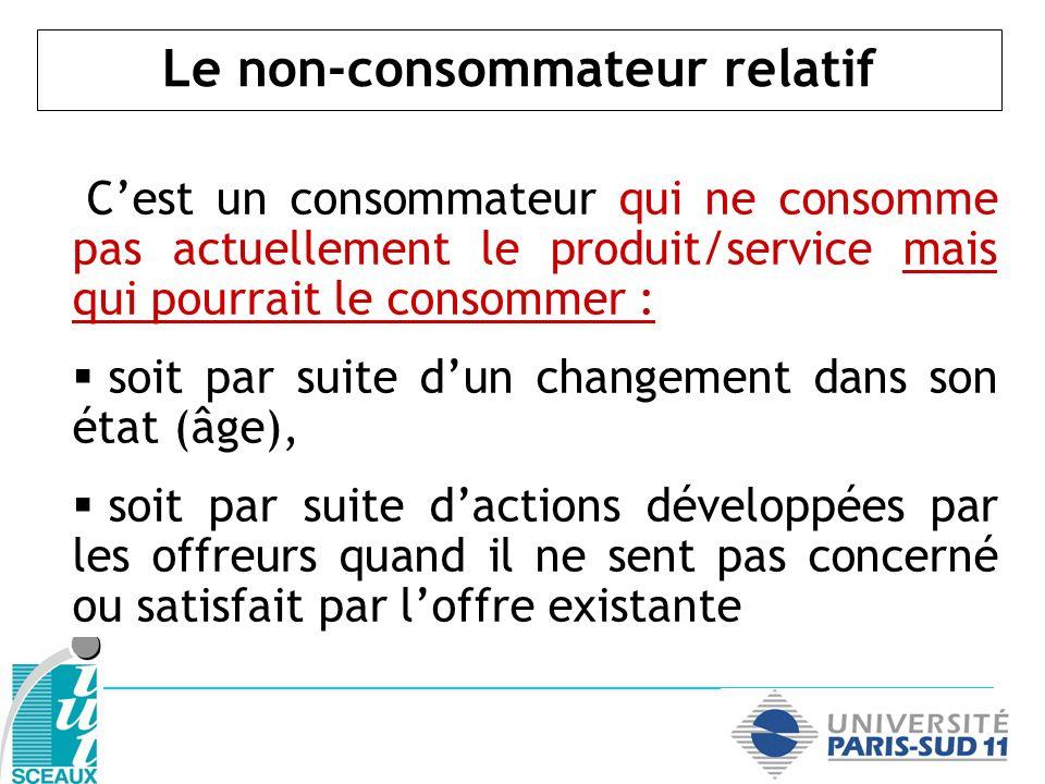 Le non-consommateur relatif Cest un consommateur qui ne consomme pas actuellement le produit/service mais qui pourrait le consommer : soit par suite d