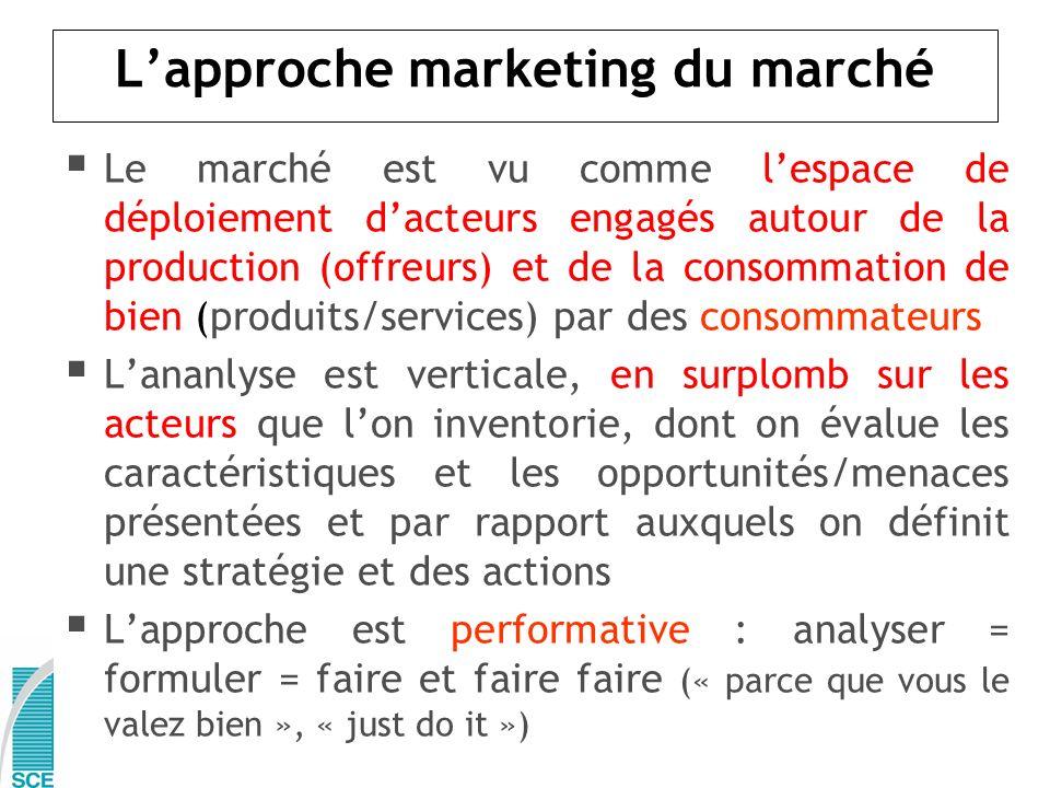 Lapproche marketing du marché Le marché est vu comme lespace de déploiement dacteurs engagés autour de la production (offreurs) et de la consommation