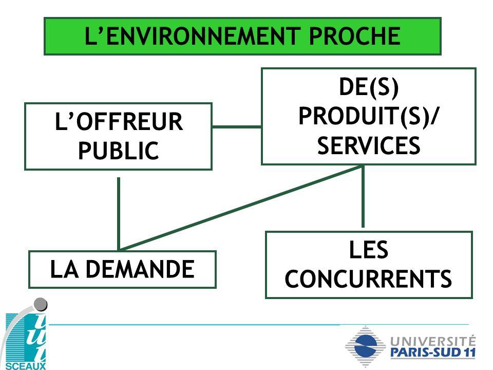 LES CONCURRENTS LA DEMANDE LOFFREUR PUBLIC DE(S) PRODUIT(S)/ SERVICES LENVIRONNEMENT PROCHE