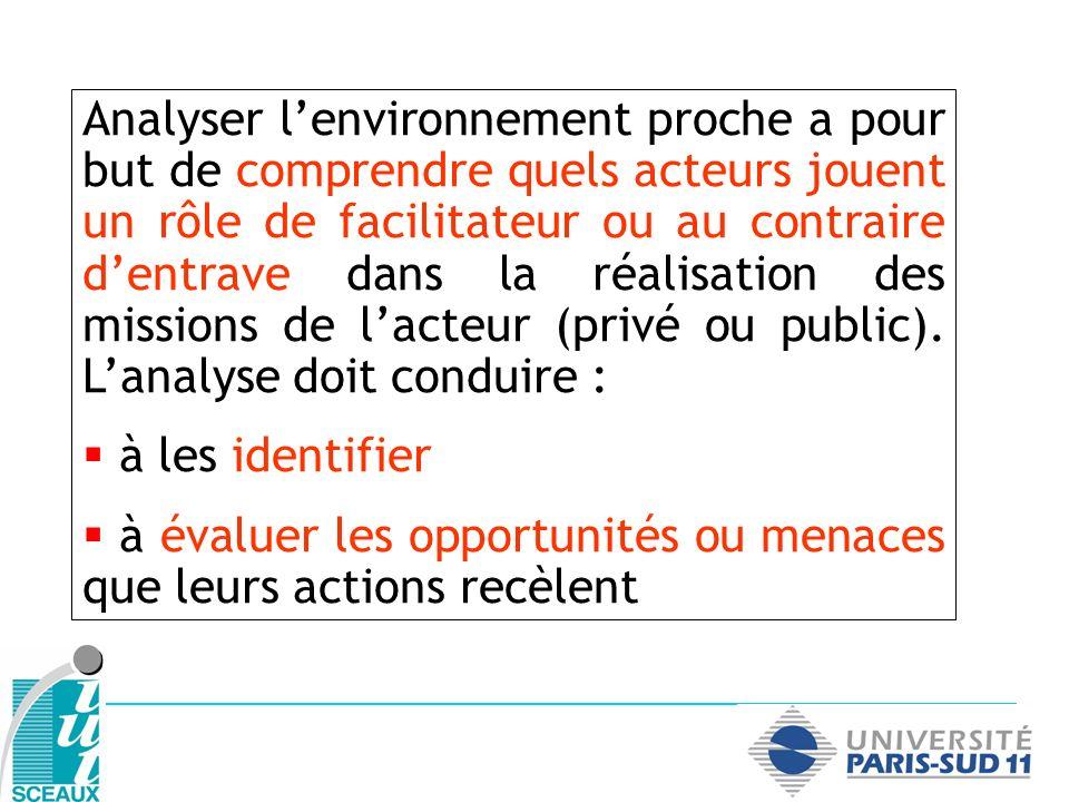 Analyser lenvironnement proche a pour but de comprendre quels acteurs jouent un rôle de facilitateur ou au contraire dentrave dans la réalisation des