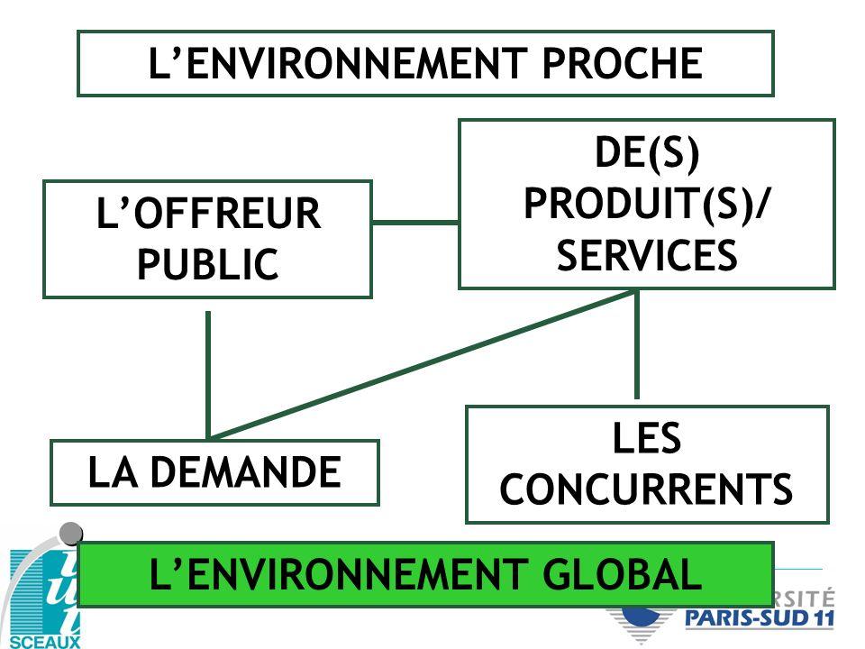 LES CONCURRENTS LA DEMANDE LOFFREUR PUBLIC DE(S) PRODUIT(S)/ SERVICES LENVIRONNEMENT PROCHE LENVIRONNEMENT GLOBAL
