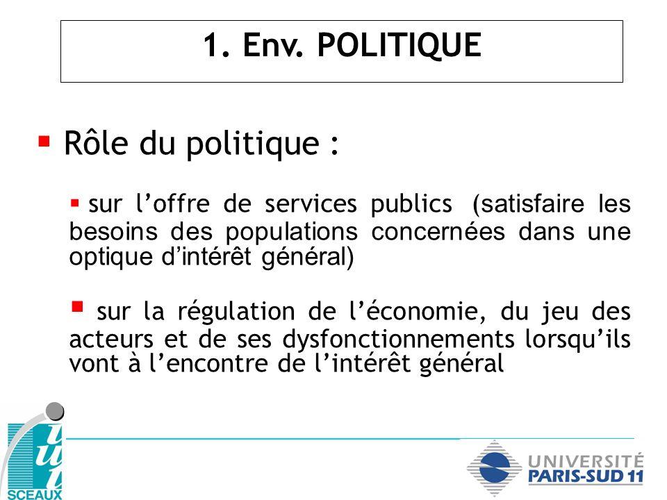 Rôle du politique : sur loffre de services publics ( satisfaire les besoins des populations concernées dans une optique dintérêt général) sur la régul