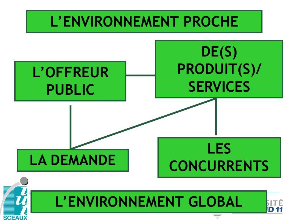 Analyser lenvironnement global a pour but de comprendre ce qui constitue des opportunités ou des menaces au développement dun acteur sur ses marchés dans les domaines suivants (PESTEL) : 1.