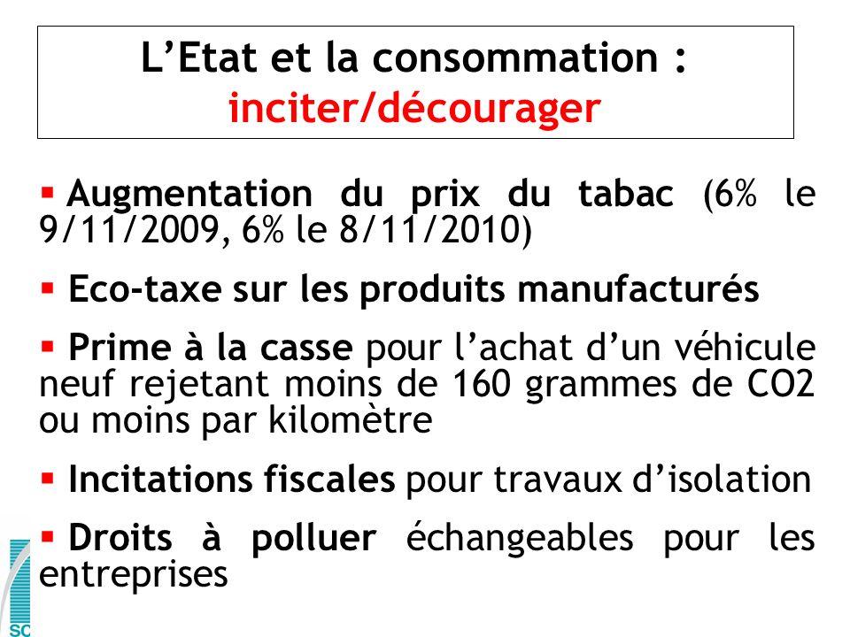 LEtat et la consommation : inciter/décourager Augmentation du prix du tabac (6% le 9/11/2009, 6% le 8/11/2010) Eco-taxe sur les produits manufacturés