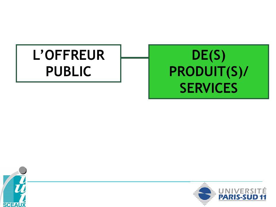 Rôle du politique : sur loffre de services publics ( satisfaire les besoins des populations concernées dans une optique dintérêt général) sur la régulation de léconomie, du jeu des acteurs et de ses dysfonctionnements lorsquils vont à lencontre de lintérêt général 1.