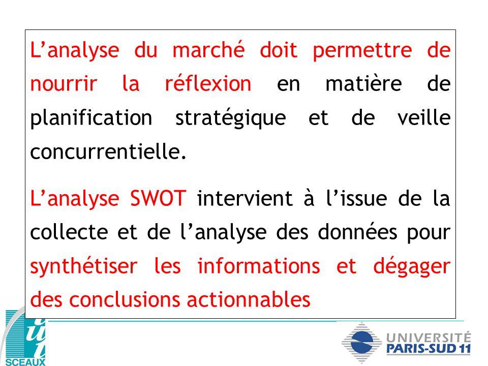 Lanalyse du marché doit permettre de nourrir la réflexion en matière de planification stratégique et de veille concurrentielle. Lanalyse SWOT intervie