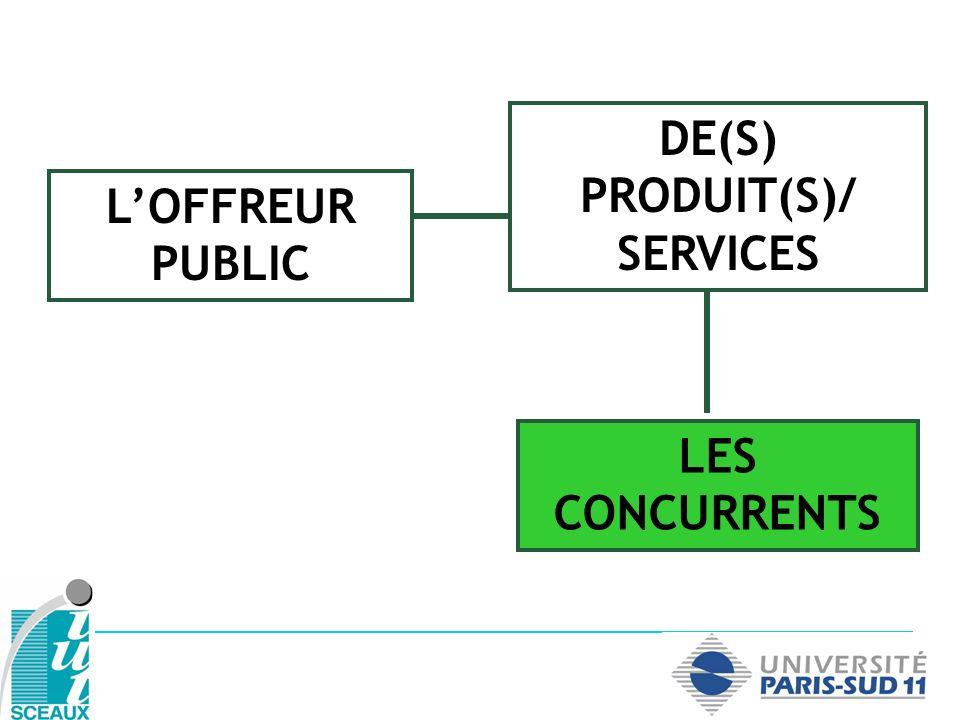 LES CONCURRENTS LOFFREUR PUBLIC DE(S) PRODUIT(S)/ SERVICES