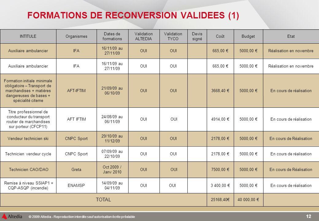 © 2009 Altedia - Reproduction interdite sauf autorisation écrite préalable 12 FORMATIONS DE RECONVERSION VALIDEES (1)