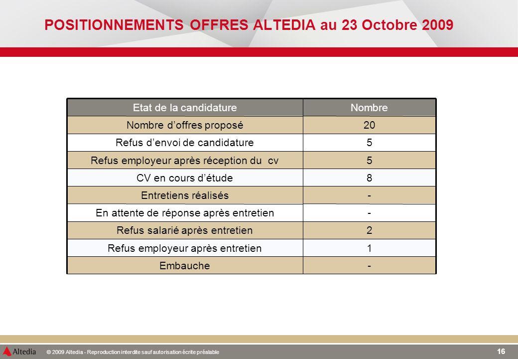 © 2009 Altedia - Reproduction interdite sauf autorisation écrite préalable 16 POSITIONNEMENTS OFFRES ALTEDIA au 23 Octobre 2009 - 1 2 - - 8 5 5 20 Nom