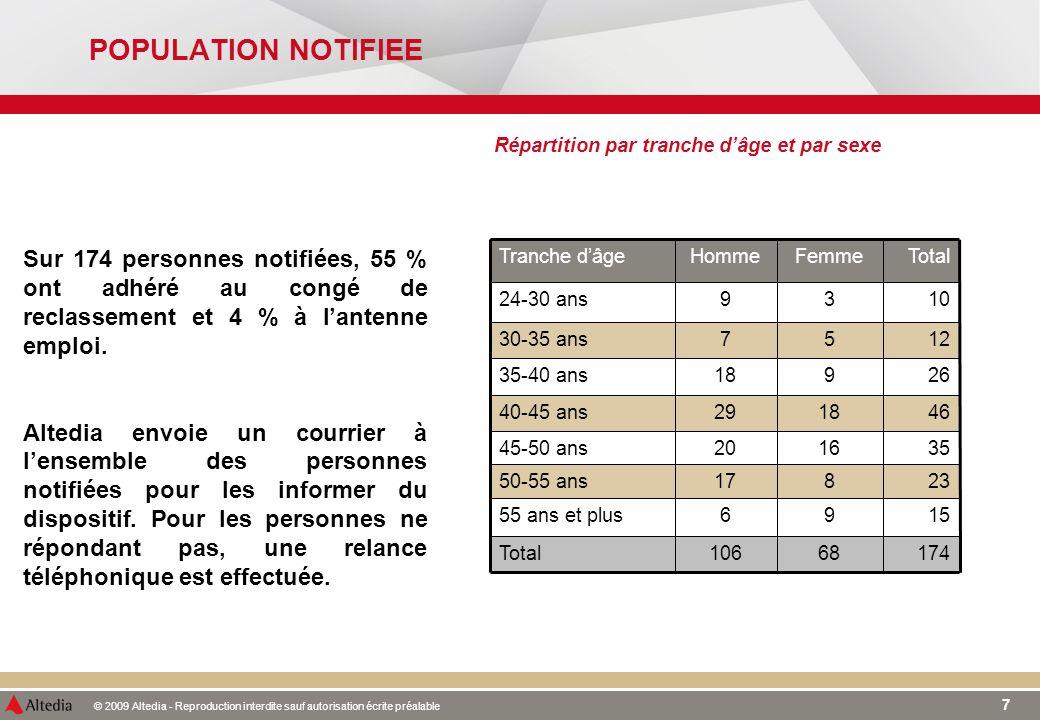 © 2009 Altedia - Reproduction interdite sauf autorisation écrite préalable 7 POPULATION NOTIFIEE Répartition par tranche dâge et par sexe Sur 174 pers