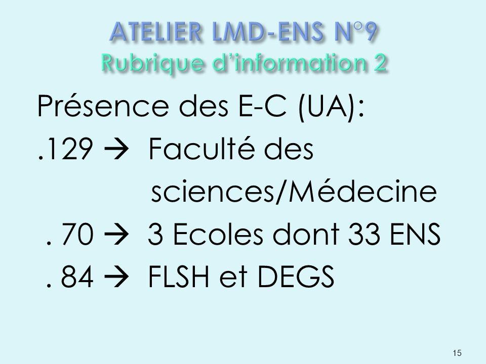 Présence des E-C (UA):.129 Faculté des sciences/Médecine. 70 3 Ecoles dont 33 ENS. 84 FLSH et DEGS 15