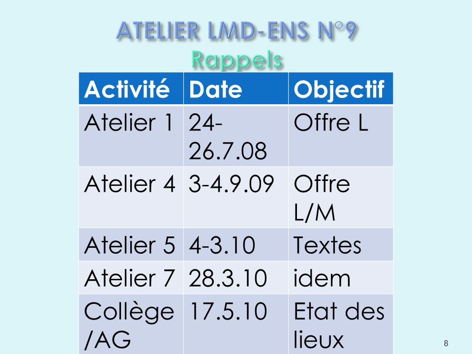8 ActivitéDateObjectif Atelier 124- 26.7.08 Offre L Atelier 43-4.9.09Offre L/M Atelier 54-3.10Textes Atelier 728.3.10idem Collège /AG 17.5.10Etat des