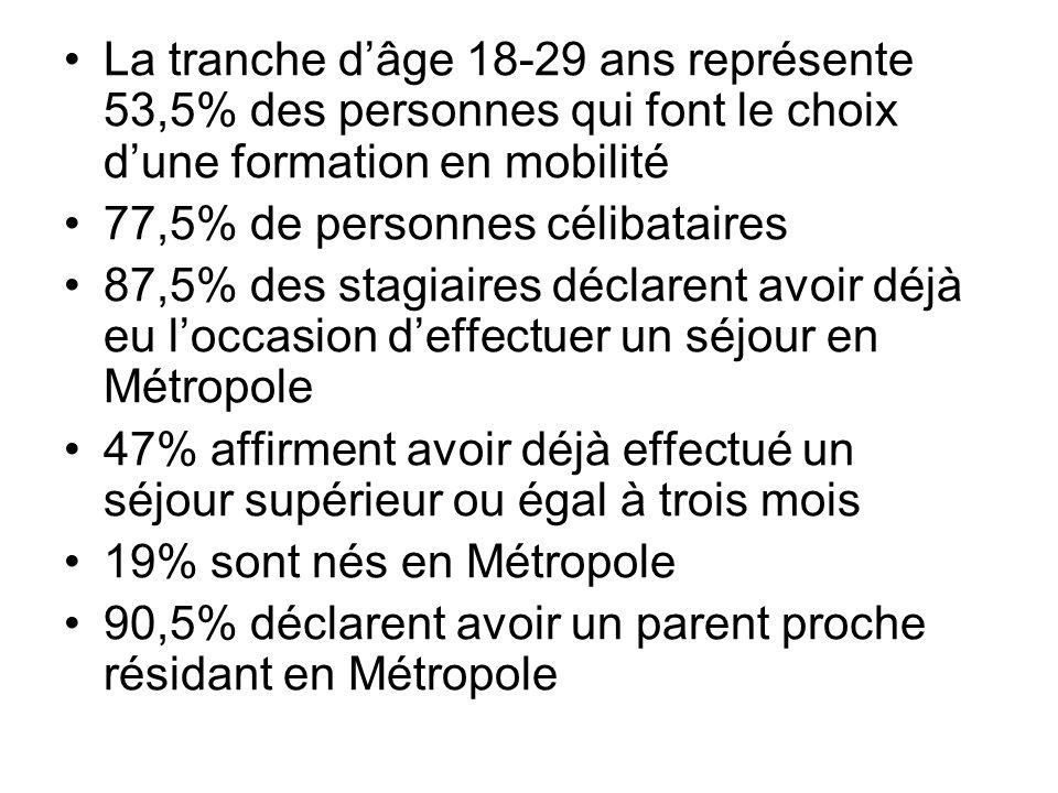 La tranche dâge 18-29 ans représente 53,5% des personnes qui font le choix dune formation en mobilité 77,5% de personnes célibataires 87,5% des stagia