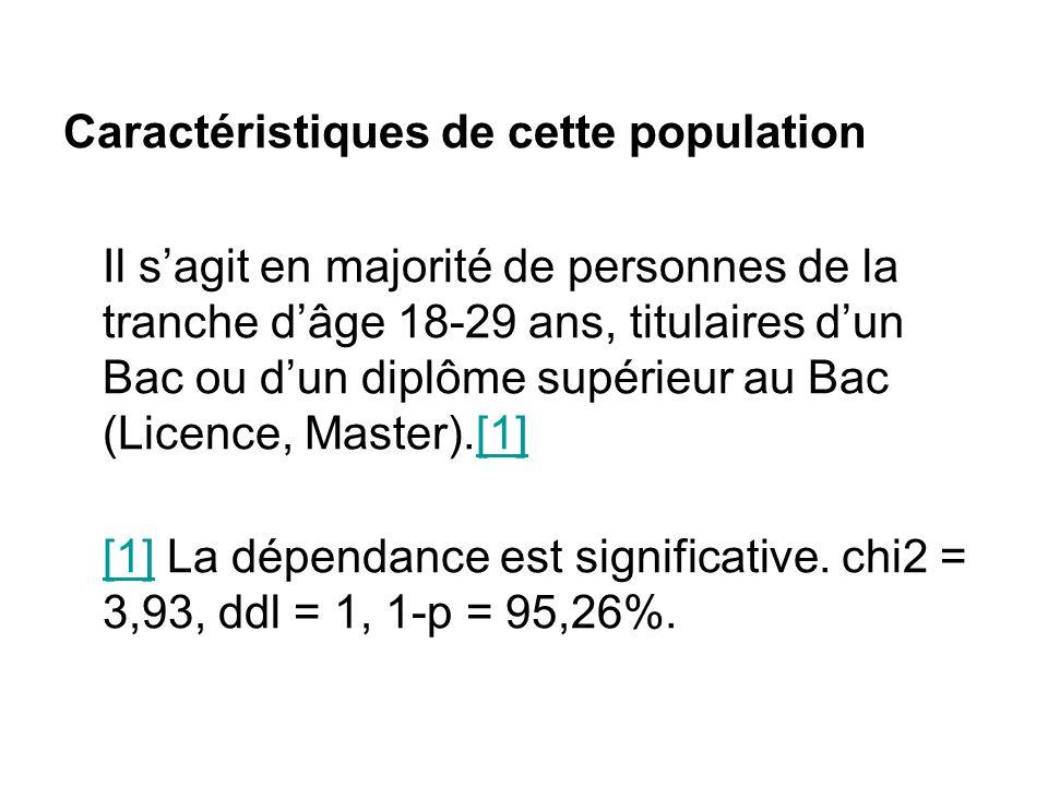 Caractéristiques de cette population Il sagit en majorité de personnes de la tranche dâge 18-29 ans, titulaires dun Bac ou dun diplôme supérieur au Ba