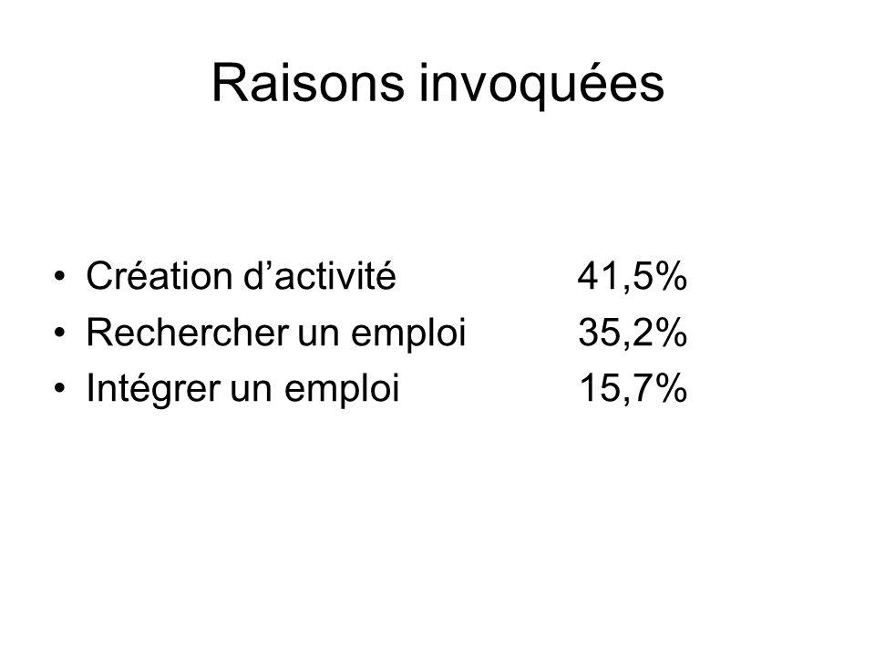 Raisons invoquées Création dactivité 41,5% Rechercher un emploi35,2% Intégrer un emploi15,7%