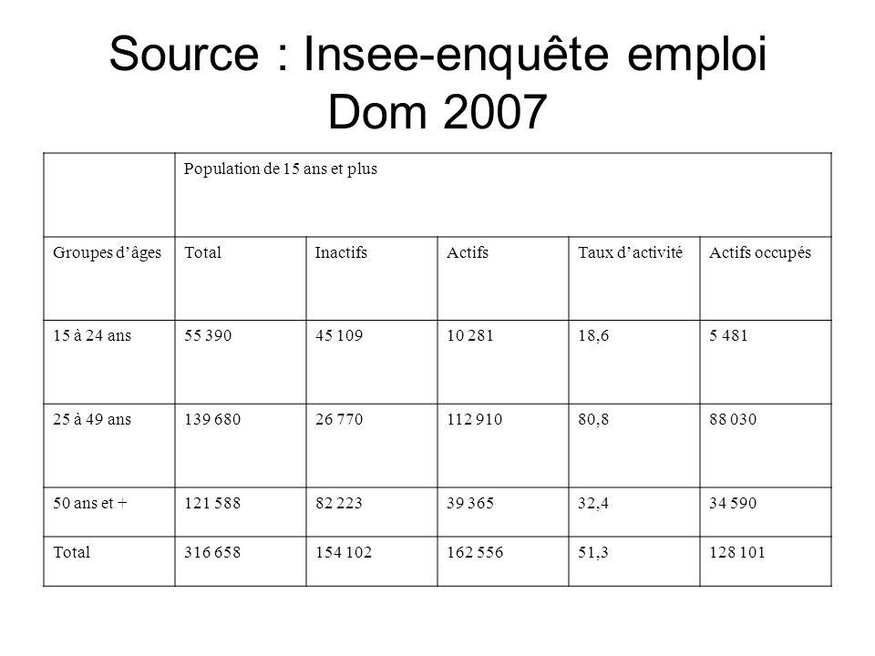 Source : Insee-enquête emploi Dom 2007 Population de 15 ans et plus Groupes dâgesTotalInactifsActifsTaux dactivitéActifs occupés 15 à 24 ans55 39045 1