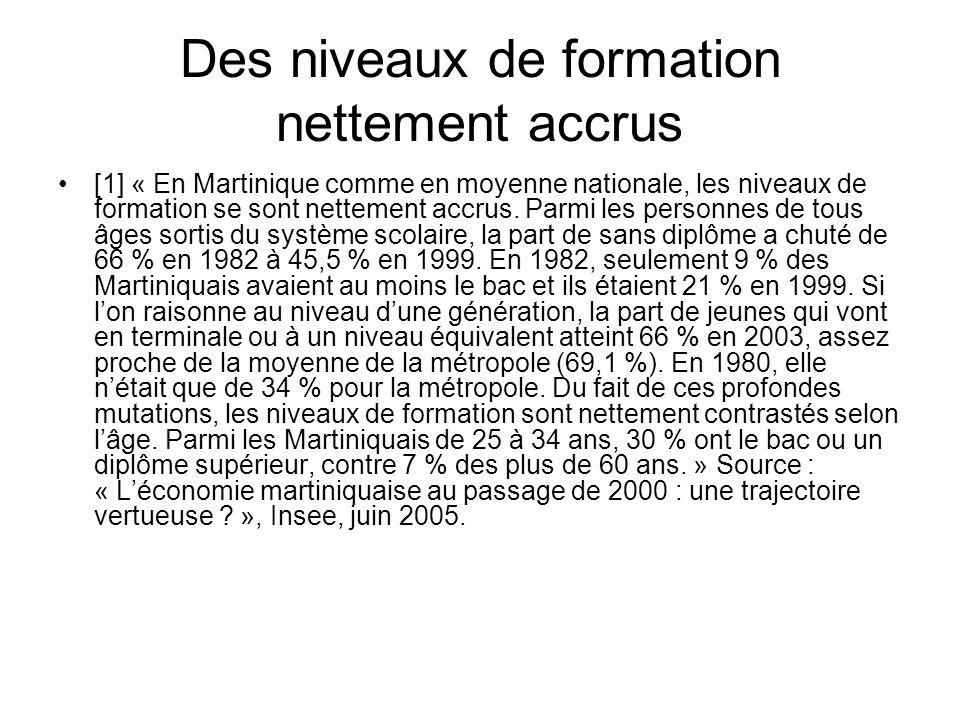 Des niveaux de formation nettement accrus [1] « En Martinique comme en moyenne nationale, les niveaux de formation se sont nettement accrus. Parmi les
