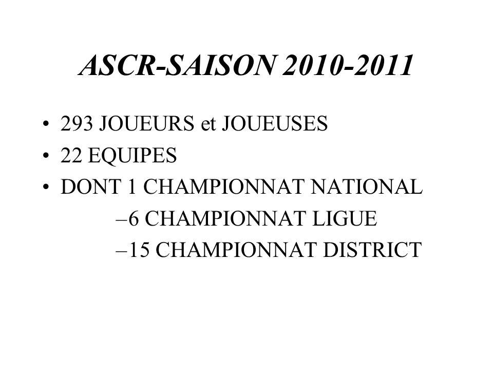 ASCR-SAISON 2010-2011 293 JOUEURS et JOUEUSES 22 EQUIPES DONT 1 CHAMPIONNAT NATIONAL –6 CHAMPIONNAT LIGUE –15 CHAMPIONNAT DISTRICT