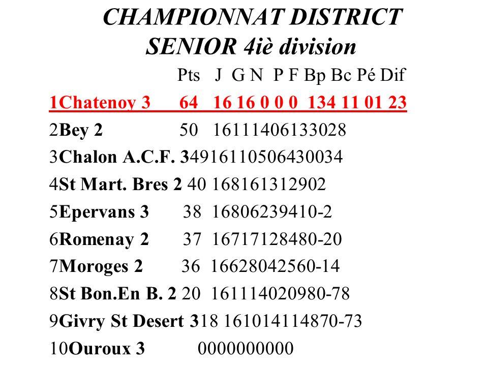 CHAMPIONNAT DISTRICT SENIOR 4iè division Pts J G N P F Bp Bc Pé Dif 1Chatenoy 3 64 16 16 0 0 0 134 11 01 23 2Bey 2 50 16111406133028 3Chalon A.C.F. 34
