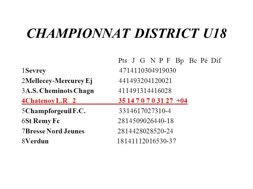 CHAMPIONNAT DISTRICT U18 Pts J G N P F Bp Bc Pé Dif 1Sevrey 4714110304919030 2Mellecey-Mercurey Ej 441493204120021 3A.S. Cheminots Chagn 4114913144160