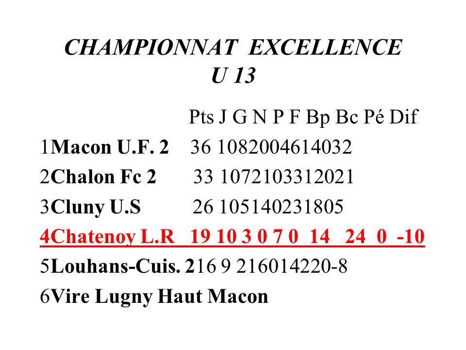 CHAMPIONNAT EXCELLENCE U 13 Pts J G N P F Bp Bc Pé Dif 1Macon U.F. 2 36 1082004614032 2Chalon Fc 2 33 1072103312021 3Cluny U.S 26 105140231805 4Chaten