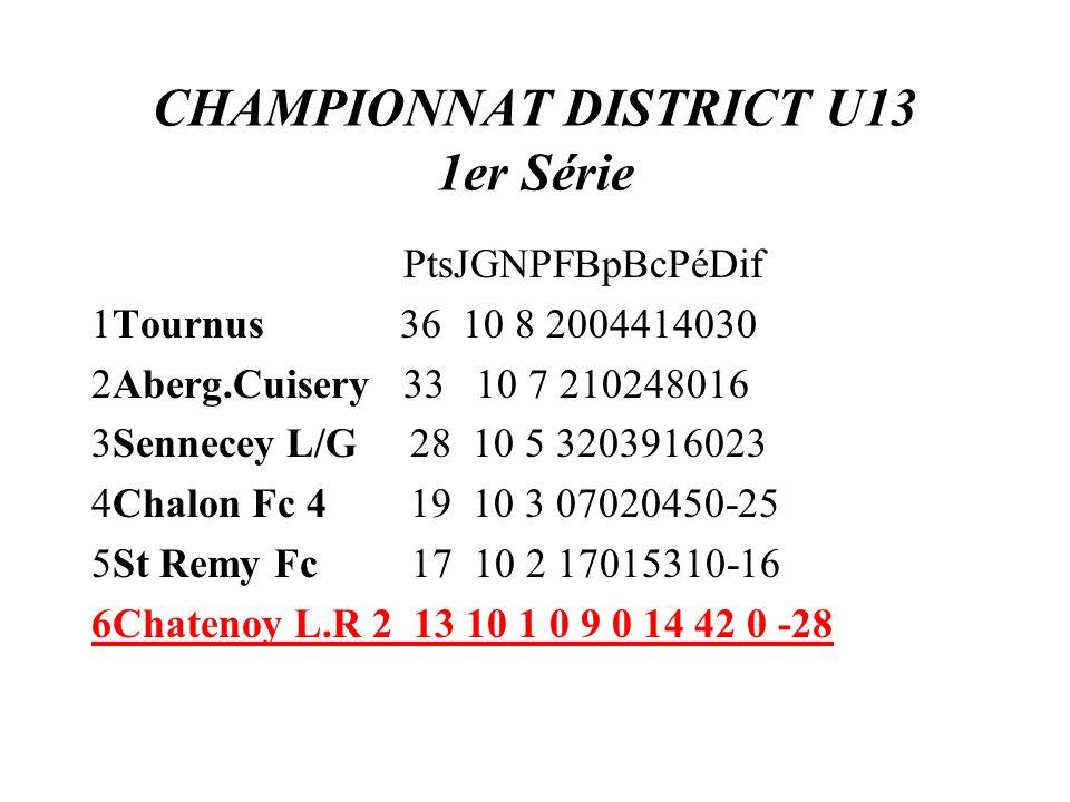 CHAMPIONNAT DISTRICT U13 1er Série PtsJGNPFBpBcPéDif 1Tournus 36 10 8 2004414030 2Aberg.Cuisery 33 10 7 210248016 3Sennecey L/G 28 10 5 3203916023 4Ch