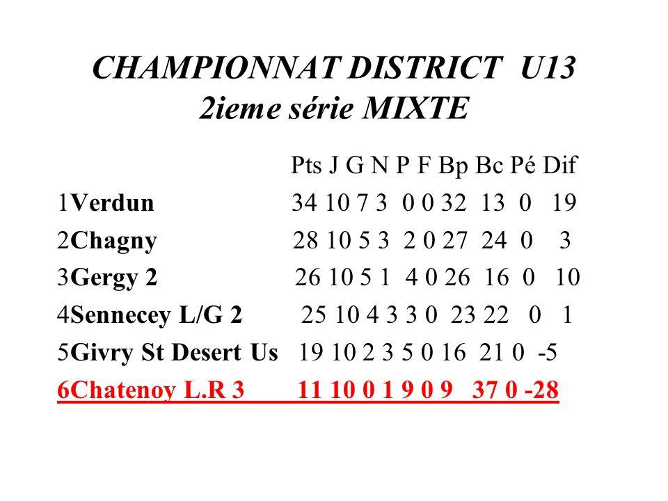 CHAMPIONNAT DISTRICT U13 2ieme série MIXTE Pts J G N P F Bp Bc Pé Dif 1Verdun 34 10 7 3 0 0 32 13 0 19 2Chagny 28 10 5 3 2 0 27 24 0 3 3Gergy 2 26 10