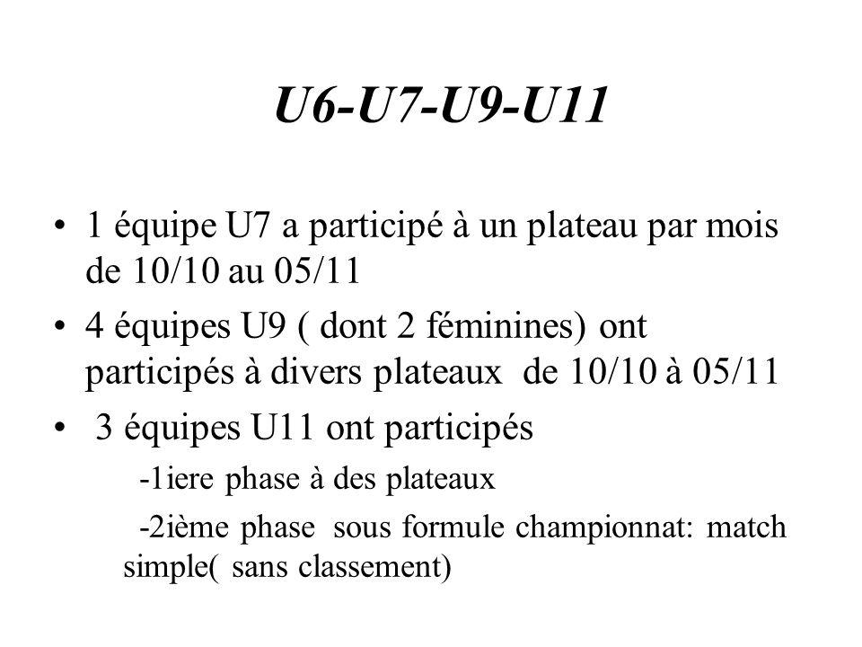 U6-U7-U9-U11 1 équipe U7 a participé à un plateau par mois de 10/10 au 05/11 4 équipes U9 ( dont 2 féminines) ont participés à divers plateaux de 10/1