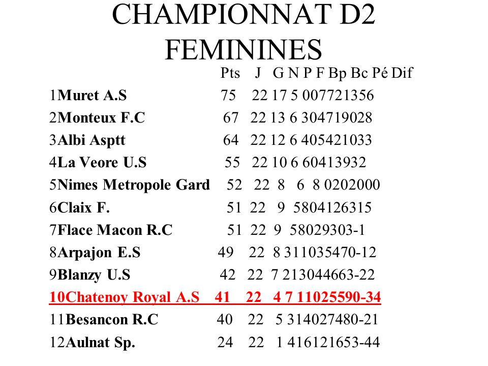 CHAMPIONNAT EXCELLENCE U 13 Pts J G N P F Bp Bc Pé Dif 1Macon U.F.
