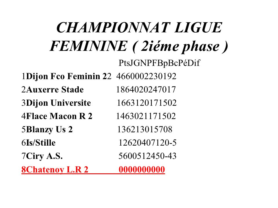 CHAMPIONNAT LIGUE FEMININE ( 2iéme phase ) PtsJGNPFBpBcPéDif 1Dijon Fco Feminin 22 4660002230192 2Auxerre Stade 1864020247017 3Dijon Universite 166312