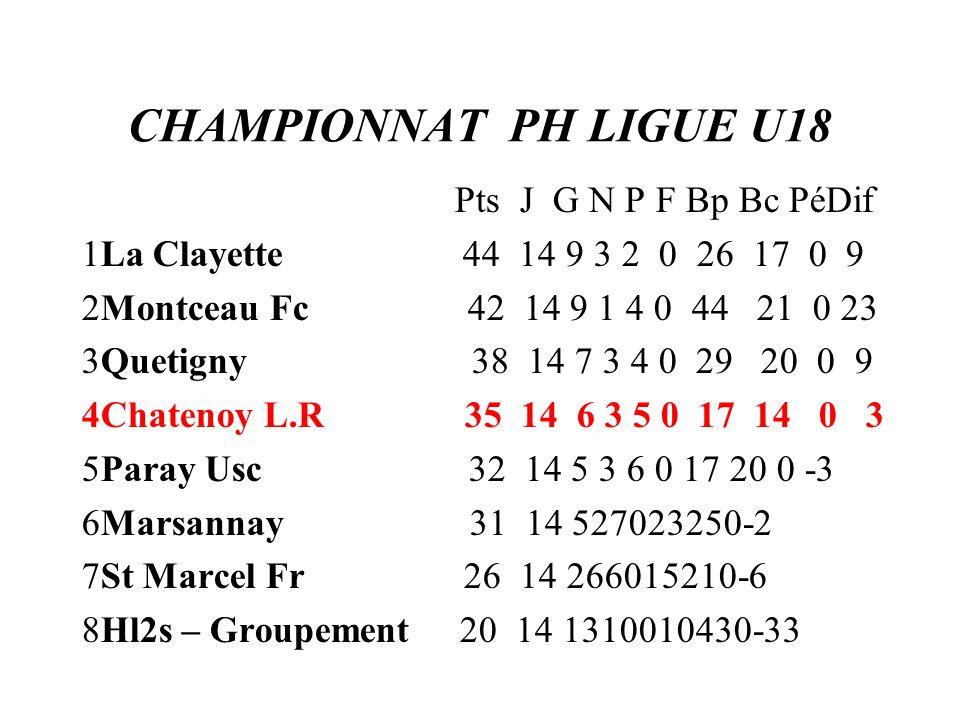 CHAMPIONNAT PH LIGUE U18 Pts J G N P F Bp Bc PéDif 1La Clayette 44 14 9 3 2 0 26 17 0 9 2Montceau Fc 42 14 9 1 4 0 44 21 0 23 3Quetigny 38 14 7 3 4 0