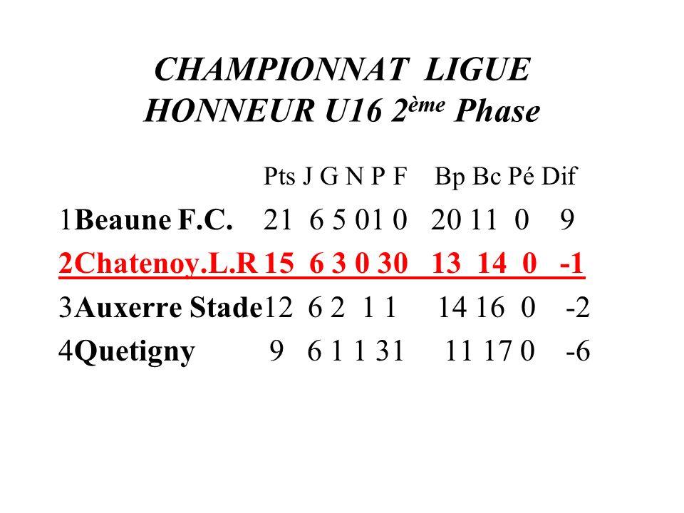 CHAMPIONNAT LIGUE HONNEUR U16 2 ème Phase Pts J G N P F Bp Bc Pé Dif 1Beaune F.C. 21 6 5 01 0 20 11 0 9 2Chatenoy.L.R 15 6 3 0 30 13 14 0 -1 3Auxerre