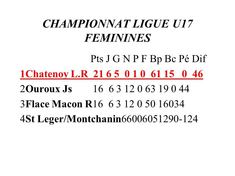 CHAMPIONNAT LIGUE U17 FEMININES Pts J G N P F Bp Bc Pé Dif 1Chatenoy L.R 21 6 5 0 1 0 61 15 0 46 2Ouroux Js 16 6 3 12 0 63 19 0 44 3Flace Macon R16 6