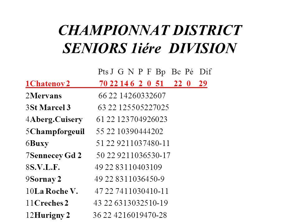 CHAMPIONNAT DISTRICT SENIORS 1iére DIVISION Pts J G N P F Bp Bc Pé Dif 1Chatenoy 2 70 22 14 6 2 0 51 22 0 29 2Mervans 66 22 14260332607 3St Marcel 3 6