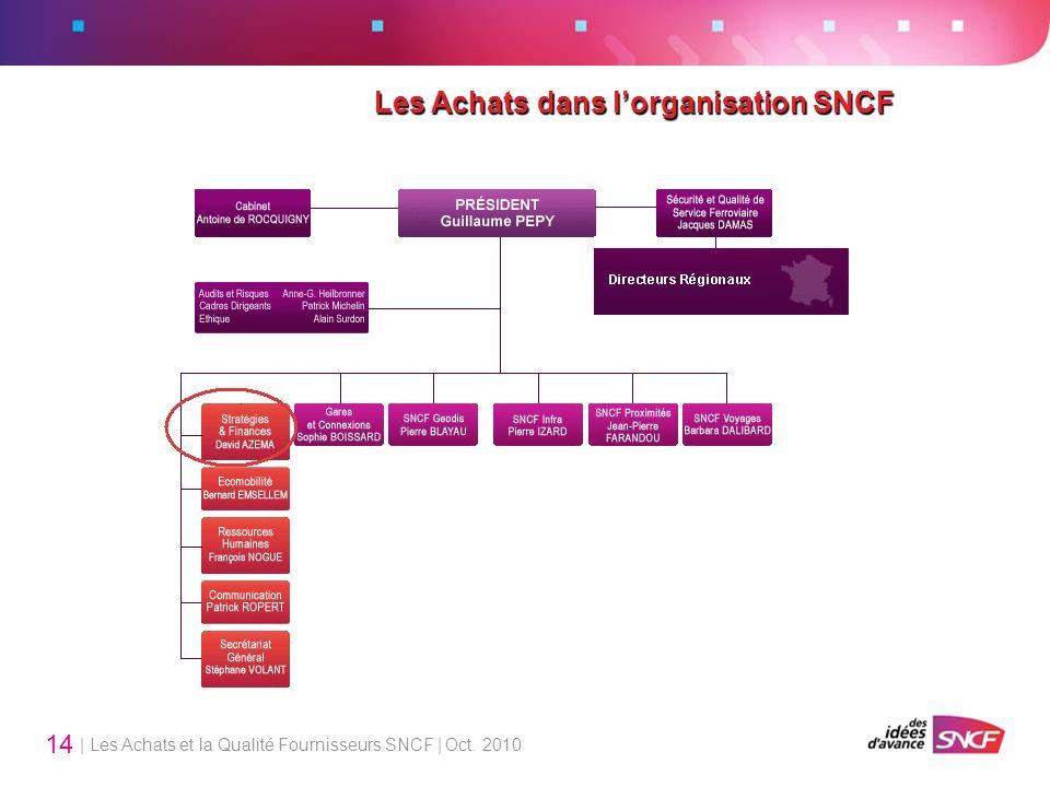| Les Achats et la Qualité Fournisseurs SNCF | Oct. 2010 14 Les Achats dans lorganisation SNCF