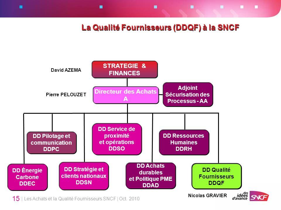 | Les Achats et la Qualité Fournisseurs SNCF | Oct. 2010 15 DD Service de proximité et opérations DDSO DD Stratégie et clients nationaux DDSN Adjoint
