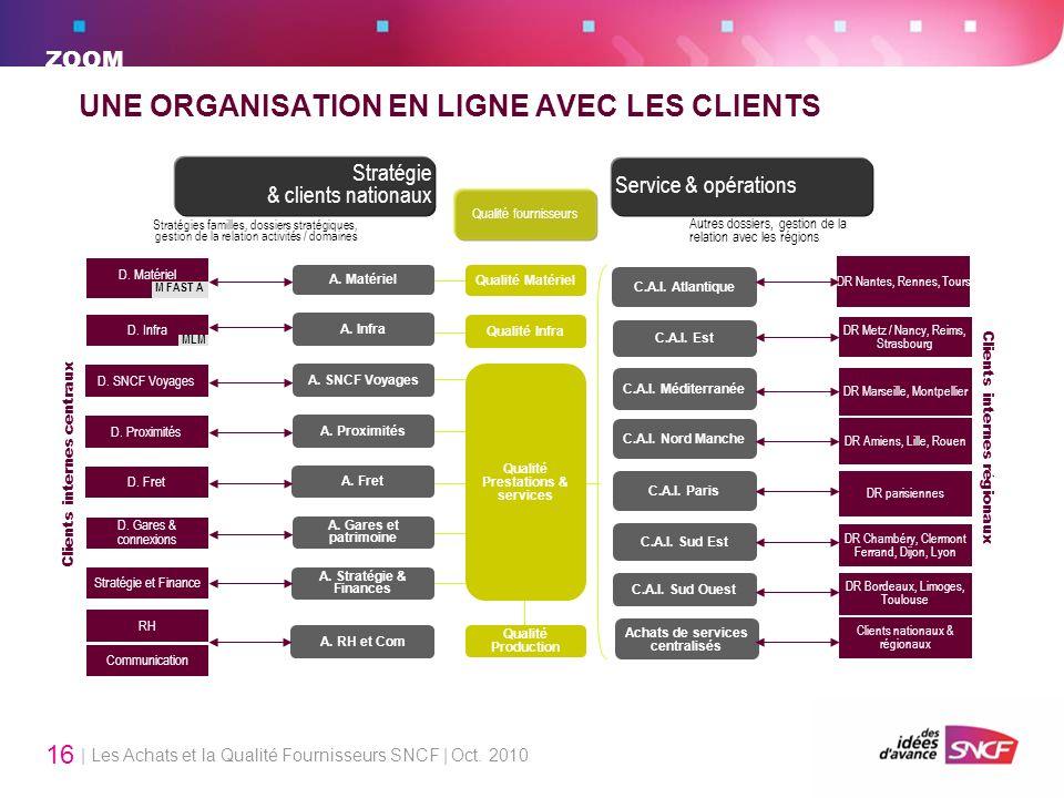 | Les Achats et la Qualité Fournisseurs SNCF | Oct. 2010 16 UNE ORGANISATION EN LIGNE AVEC LES CLIENTS A. Matériel D. Matériel M FAST A Achats de serv