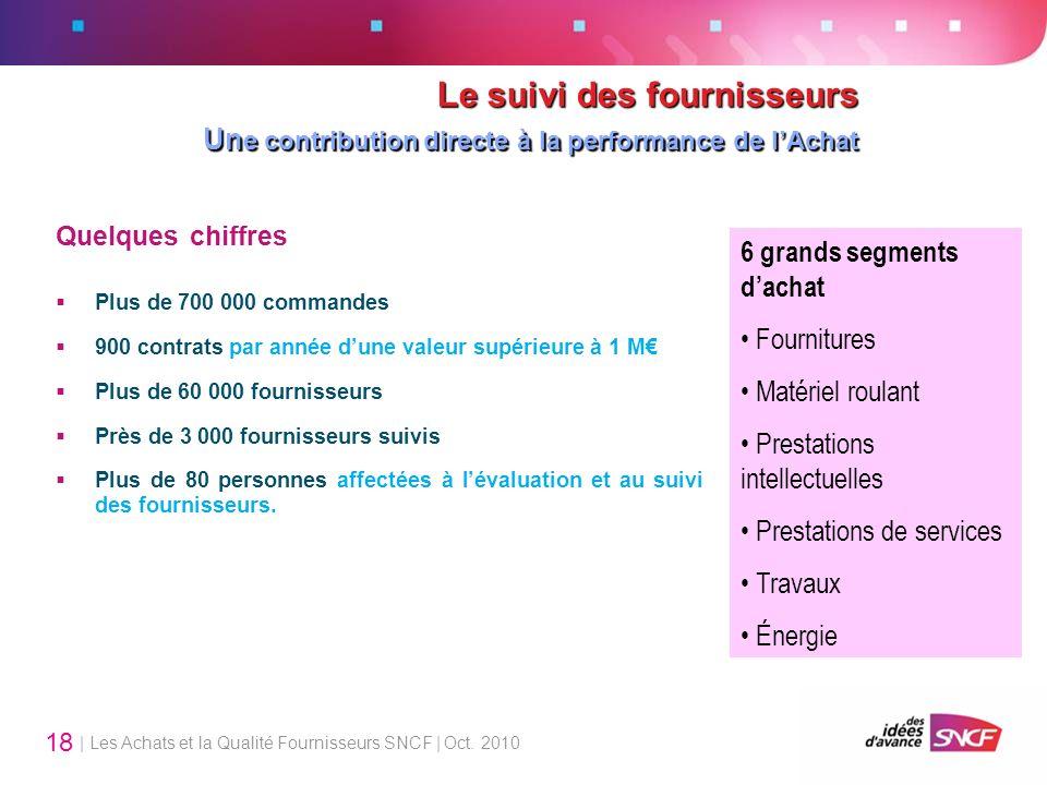 | Les Achats et la Qualité Fournisseurs SNCF | Oct. 2010 18 Le suivi des fournisseurs Un e contribution directe à la performance de lAchat Quelques ch
