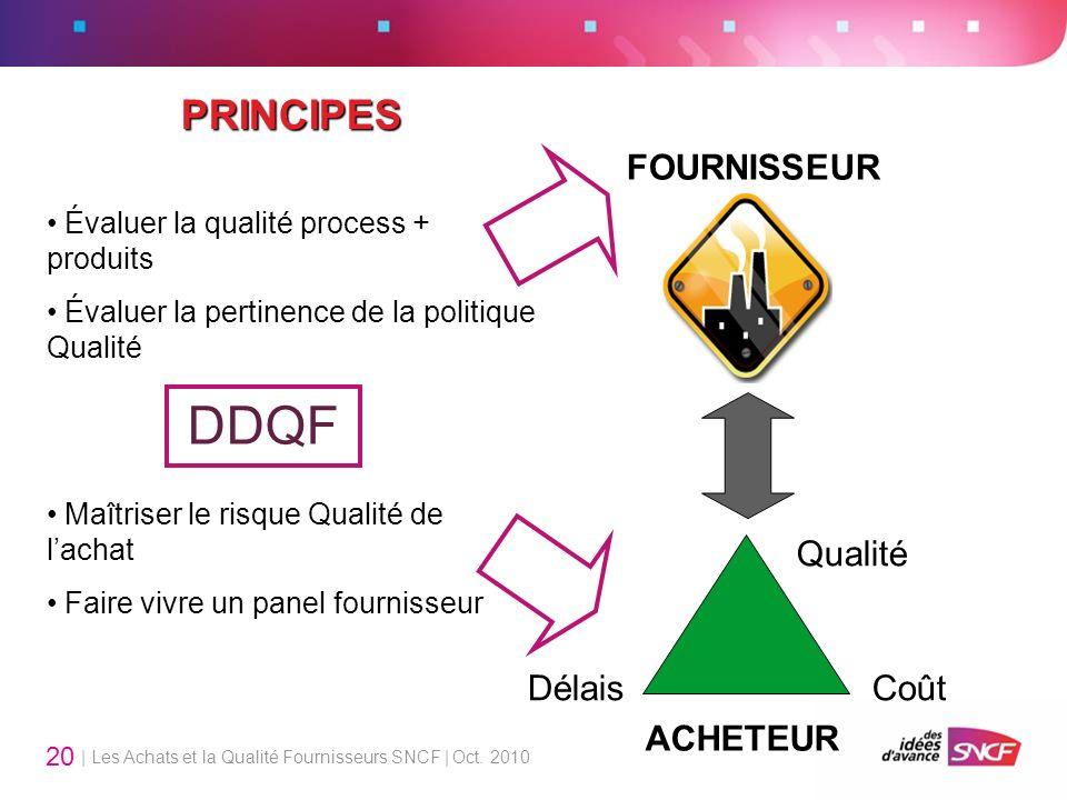 | Les Achats et la Qualité Fournisseurs SNCF | Oct. 2010 20 PRINCIPES ACHETEUR FOURNISSEUR DDQF Maîtriser le risque Qualité de lachat Faire vivre un p