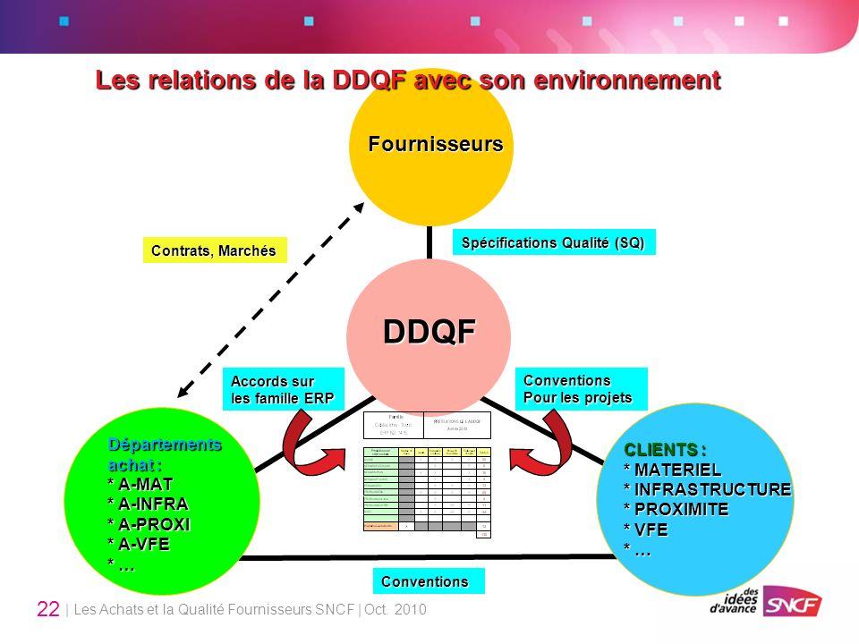 | Les Achats et la Qualité Fournisseurs SNCF | Oct. 2010 22 Fournisseurs Départements achat : * A-MAT * A-INFRA * A-PROXI * A-VFE * … CLIENTS : * MATE