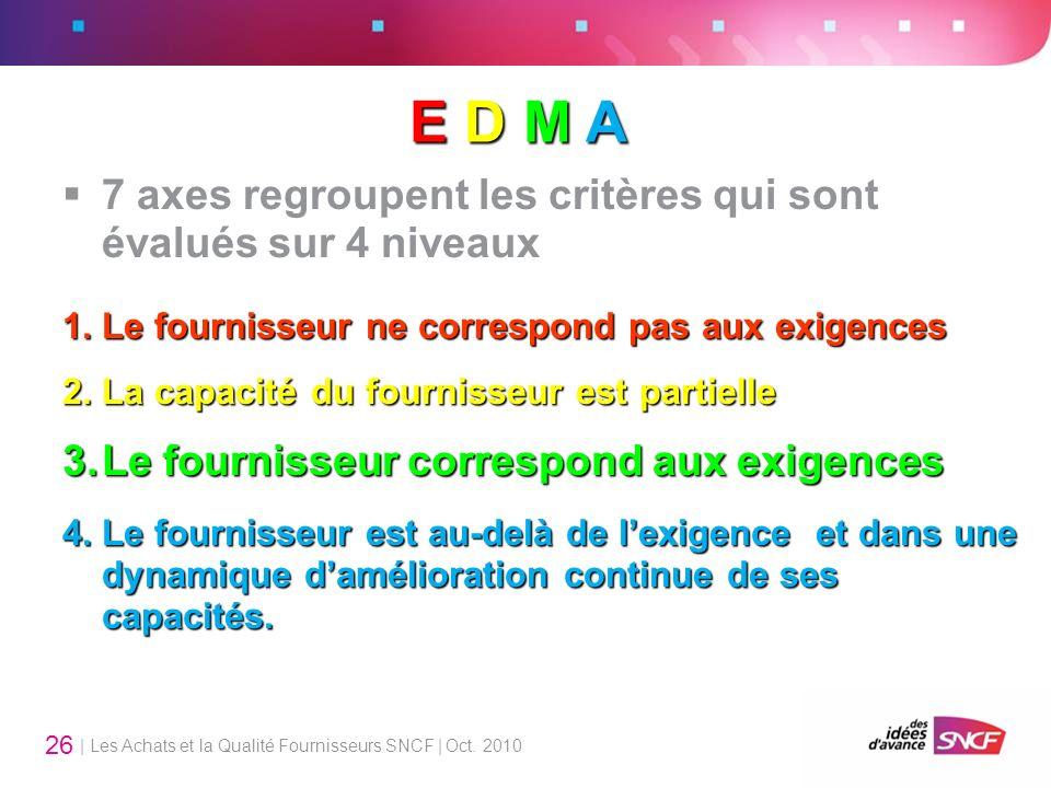 | Les Achats et la Qualité Fournisseurs SNCF | Oct. 2010 26 7 axes regroupent les critères qui sont évalués sur 4 niveaux 1.Le fournisseur ne correspo