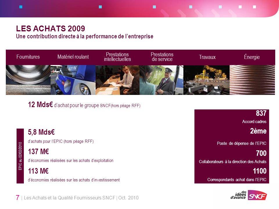 | Les Achats et la Qualité Fournisseurs SNCF | Oct. 2010 7 LES ACHATS 2009 Une contribution directe à la performance de lentreprise FournituresMatérie