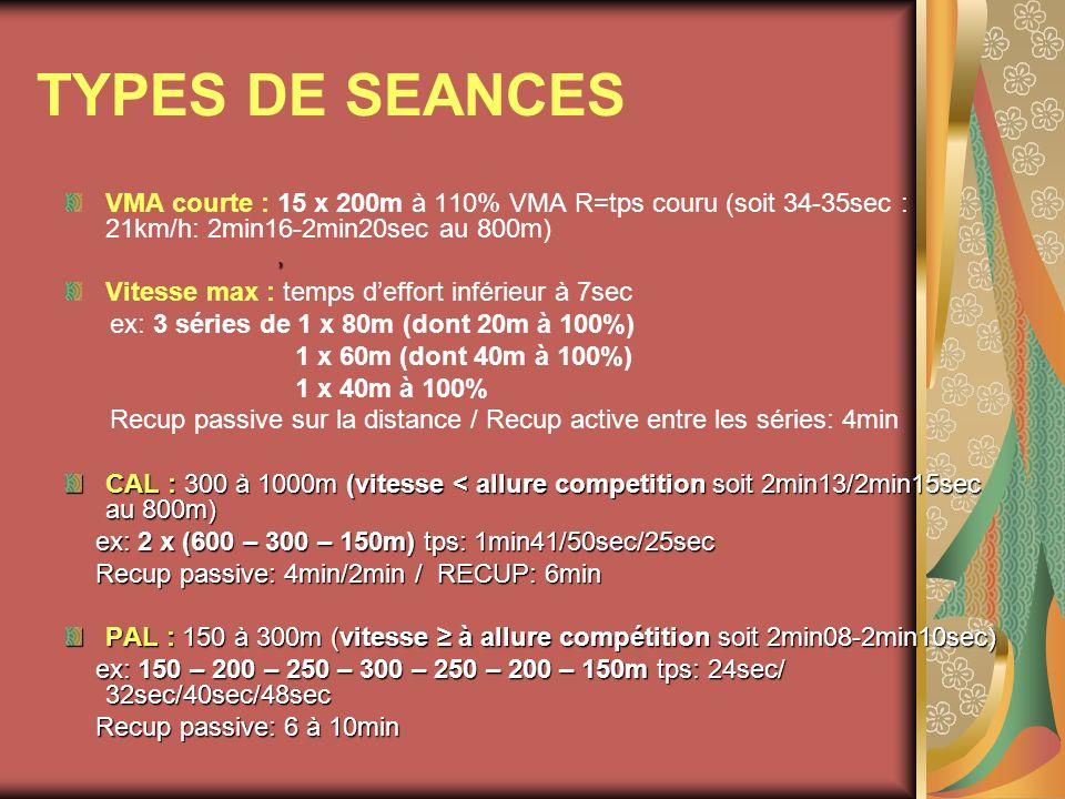 TYPES DE SEANCES VMA courte : 15 x 200m à 110% VMA R=tps couru (soit 34-35sec : 21km/h: 2min16-2min20sec au 800m) Vitesse max : temps deffort inférieu