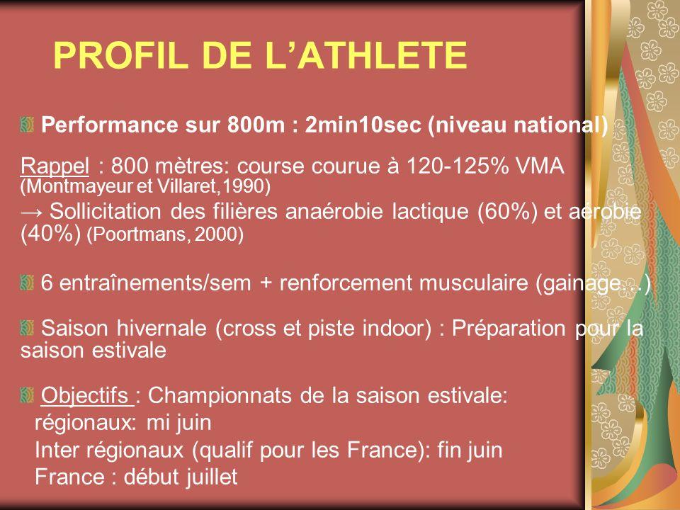 PROFIL DE LATHLETE Performance sur 800m : 2min10sec (niveau national) Rappel : 800 mètres: course courue à 120-125% VMA (Montmayeur et Villaret,1990)