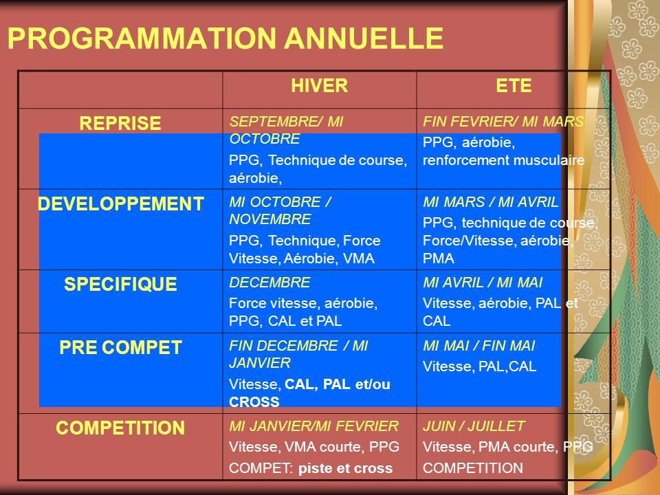 PROGRAMMATION ANNUELLE HIVERETE REPRISE SEPTEMBRE/ MI OCTOBRE PPG, Technique de course, aérobie, FIN FEVRIER/ MI MARS PPG, aérobie, renforcement muscu