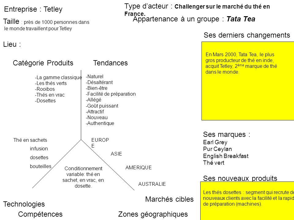 Entreprise : Tetley Ses derniers changements Type dacteur : Challenger sur le marché du thé en France. Marchés cibles Zones géographiques Catégorie Pr