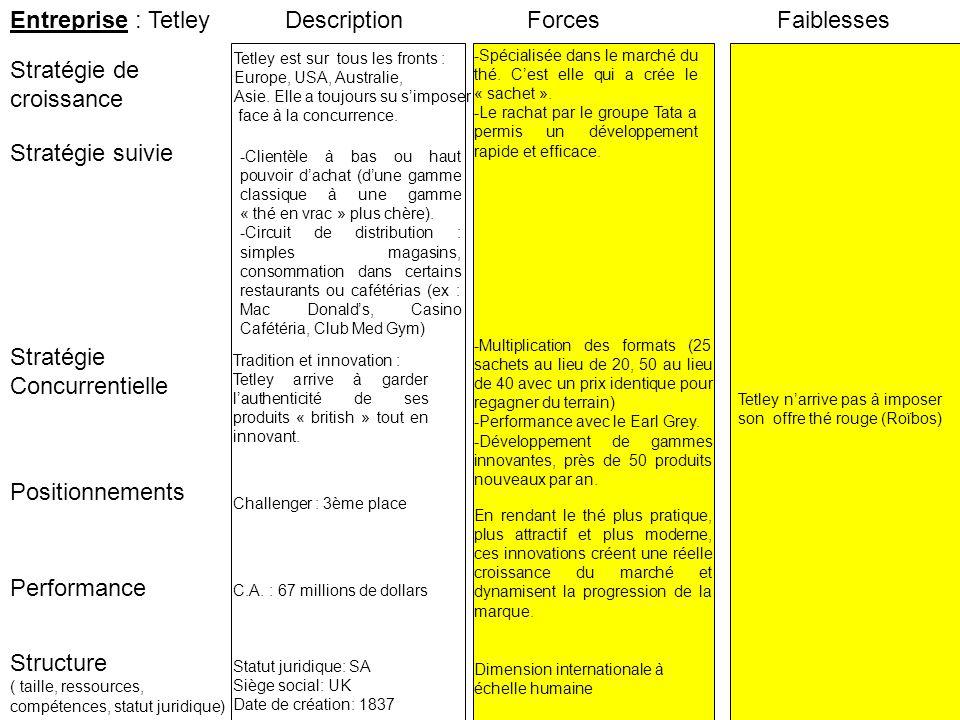 Entreprise : Tetley Stratégie suivie Stratégie de croissance ForcesFaiblesses Performance Structure ( taille, ressources, compétences, statut juridique) Stratégie Concurrentielle Positionnements Description C.A.