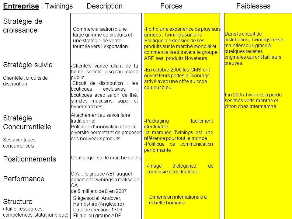 Entreprise : Twinings Stratégie suivie Clientèle, circuits de distribution, Stratégie de croissance ForcesFaiblesses Performance Structure ( taille, ressources, compétences, statut juridique) Stratégie Concurrentielle Ses avantages concurrentiels Positionnements Description C.A.