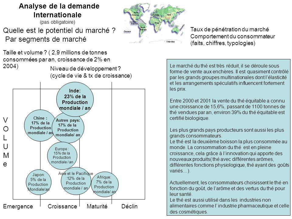 Quelle est le potentiel du marché ? Par segments de marché Taille et volume ? ( 2,9 millions de tonnes consommées par an, croissance de 2% en 2004) Ni