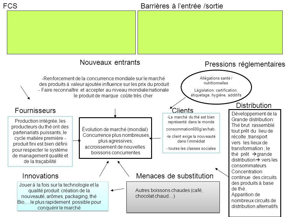 FCSBarrières à lentrée /sortie Évolution de marché (mondial) Concurrence plus nombreuses, plus agressives; accroissement de nouvelles boissons concurrentes -Renforcement de la concurrence mondiale sur le marché des produits à valeur ajoutée influence sur les prix du produit - Faire reconnaître et accepter au niveau mondiale/nationale le produit de marque coûte très cher ClientsFournisseurs Nouveaux entrants Menaces de substitution Pressions réglementaires Innovations Distribution Allégations santé / nutritionnelles Législation: certification, étiquetage, hygiène, additifs Production intégrée, les producteurs du thé ont des partenariats puissants, le cycle matière première - produit fini est bien défini pour respecter le système de management qualité et de la traçabilité Jouer à la fois sur la technologie et la qualité produit: création de la nouveauté, arômes, packaging, thé Bio,…le plus rapidement possible pour conquérir le marché -Le marché du thé est bien représenté dans le monde consommation600g/an/hab.